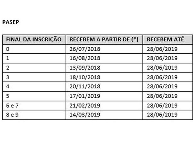 O calendário do abono salarial do Pis/Pasep 2018/2019