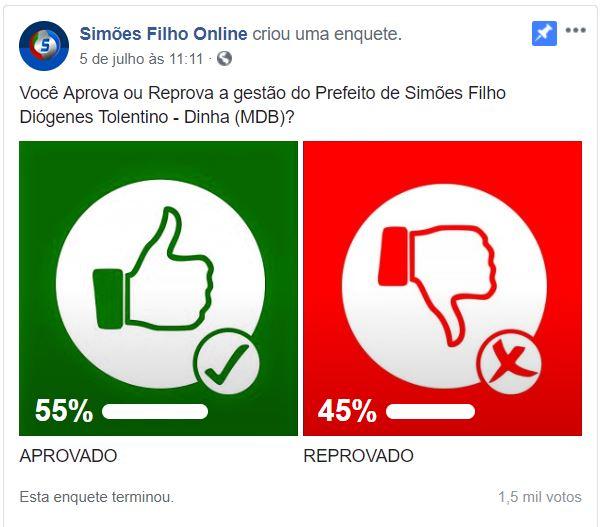 55% da população de Simões Filho aprova gestão do prefeito Dinha, aponta levantamento