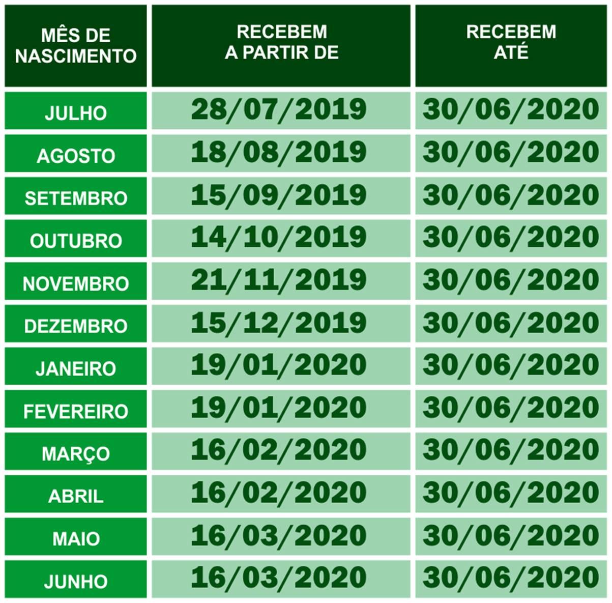 Quem tem direito a receber o novo PIS 2019/2020; confira!