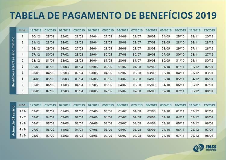 Tabela de pagamento de benefícios INSS