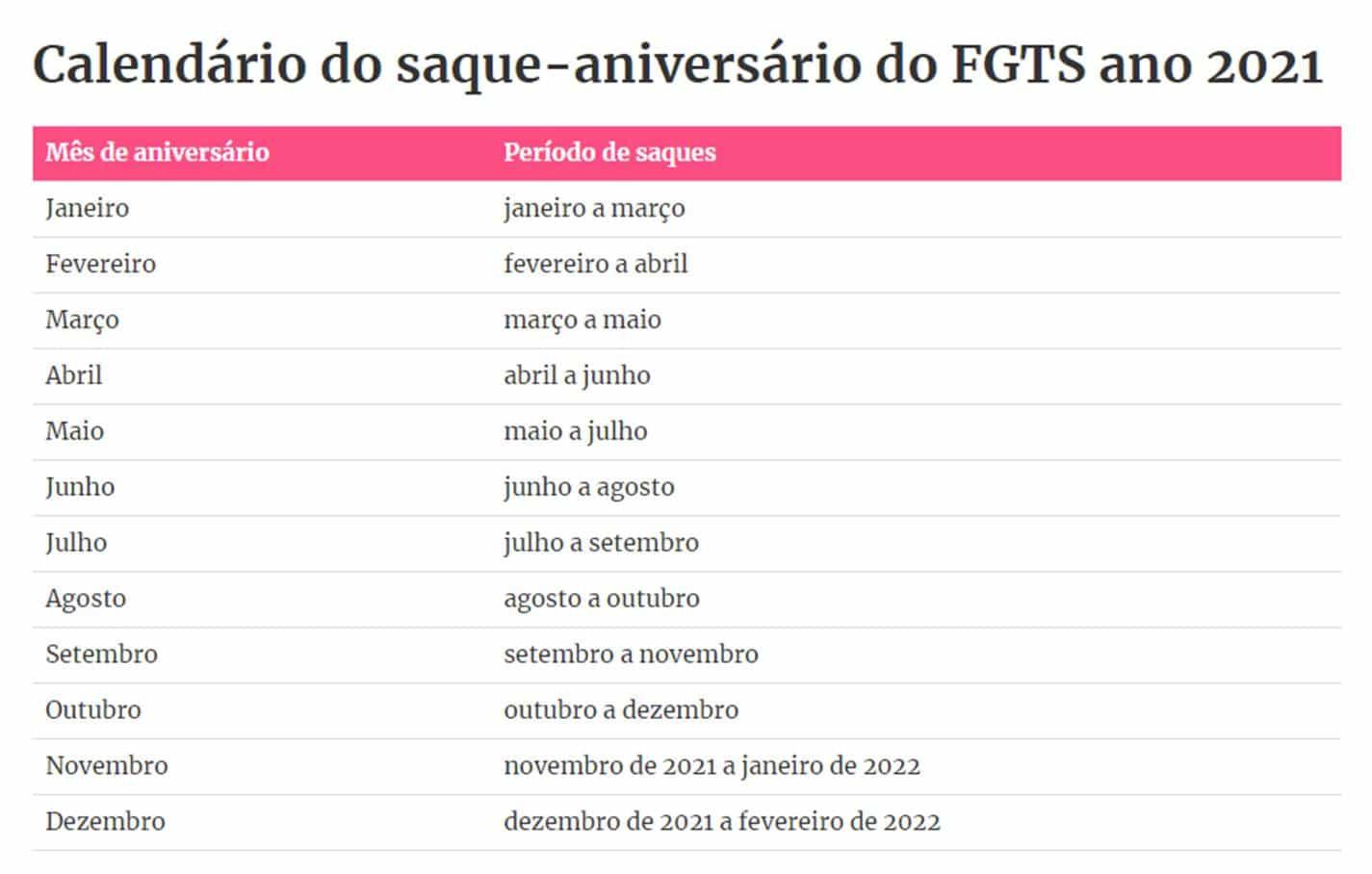Calendário de pagamentos do saque-aniversário do FGTS para 2021